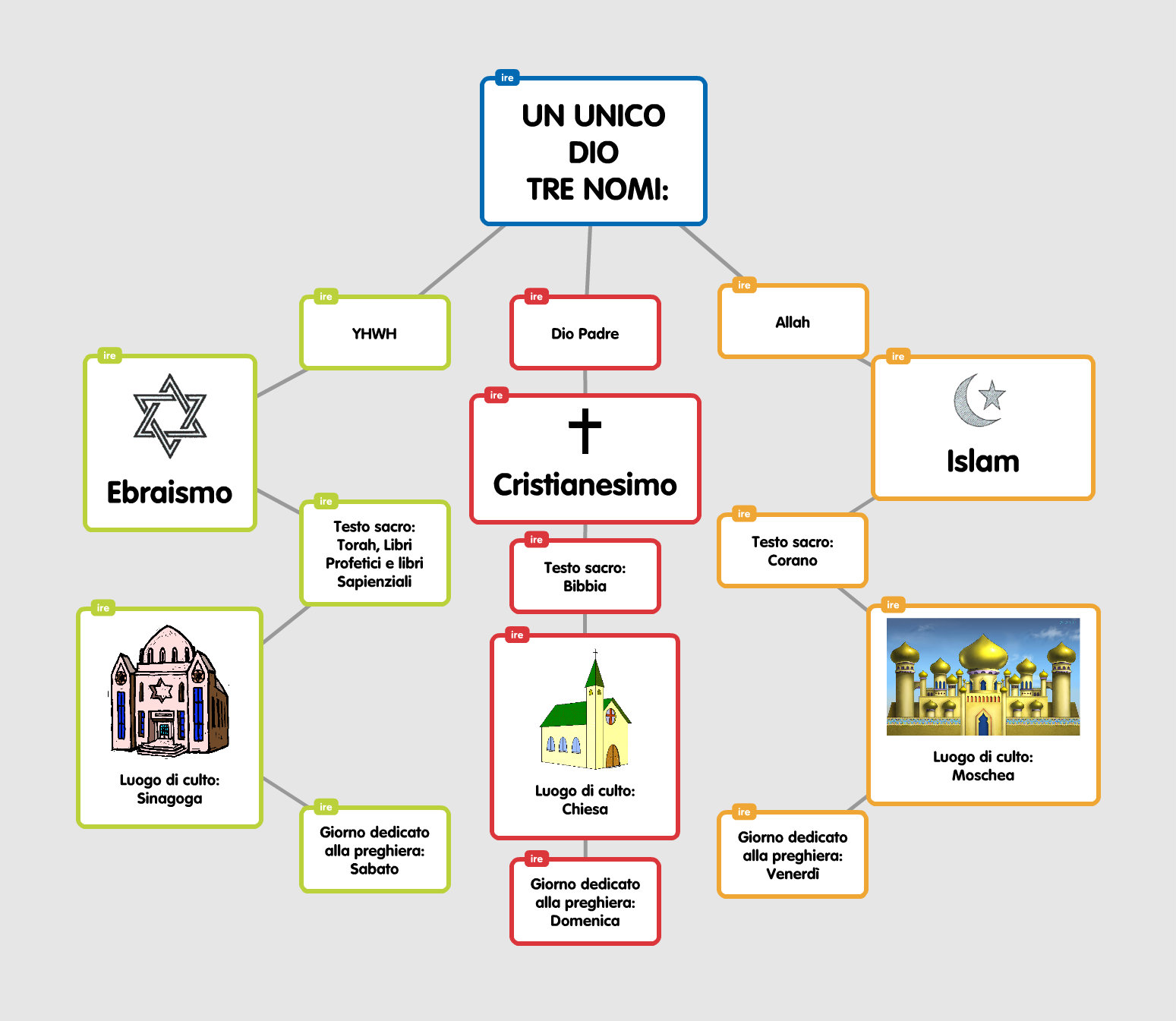Cartina Del Mondo Con Le Diverse Religioni.La Religione E Il Dialogo Interreligioso